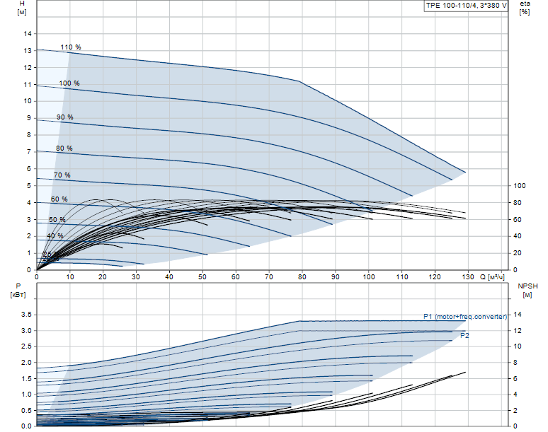 Гидравлические характеристики насоса Grundfos TPE 100-110/4-A-F-A-BQQE 3X400 50HZ артикул: 99113704