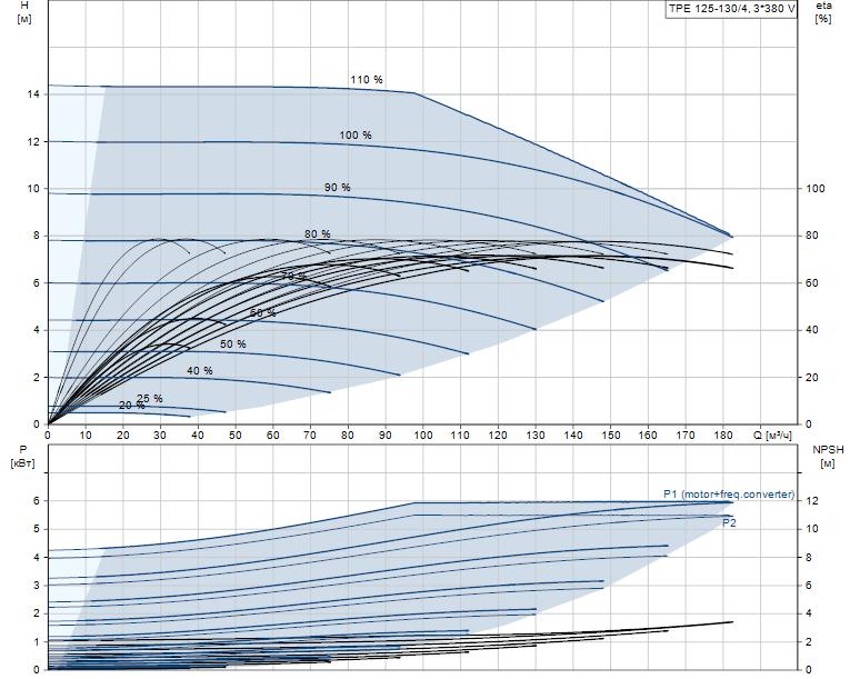 Гидравлические характеристики насоса Grundfos TPE 125-130/4-A-F-A-BQQE 3X400 50HZ артикул: 99113709
