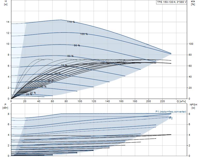 Гидравлические характеристики насоса Grundfos TPE 150-130/4-A-F-A-BQQE 3X400 50HZ артикул: 99113711