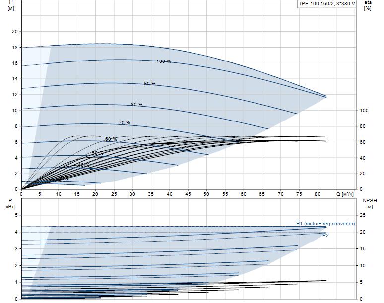 Гидравлические характеристики насоса Grundfos TPE 100-160/2-A-F-A-BQQE 3X400 50HZ артикул: 99113952
