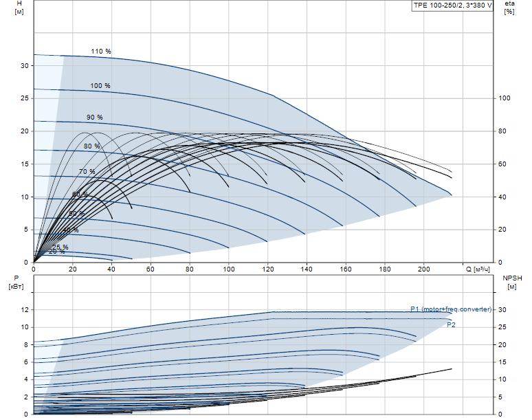 Гидравлические характеристики насоса Grundfos TPE 100-250/2-A-F-A-BQQE 3X400 50HZ артикул: 99113966