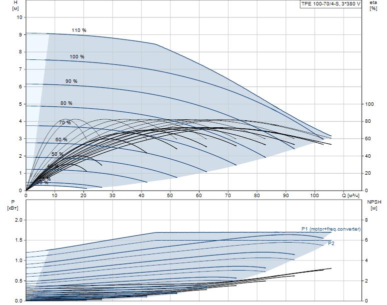 Гидравлические характеристики насоса Grundfos TPE 100-70/4-S-A-F-A-BAQE 3X400 50HZ артикул: 99114596