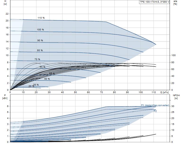Гидравлические характеристики насоса Grundfos TPE 100-170/4-S-A-F-A-BAQE 3X400 50HZ артикул: 99114642