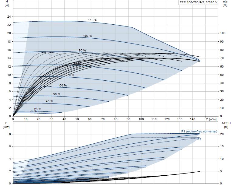 Гидравлические характеристики насоса Grundfos TPE 100-200/4-S-A-F-A-BAQE 3X400 50HZ артикул: 99114643