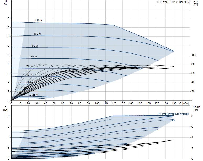 Гидравлические характеристики насоса Grundfos TPE 125-160/4-S-A-F-A-BAQE 3X400 50HZ артикул: 99114648