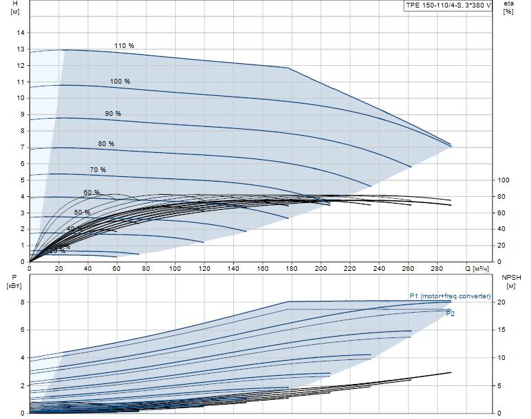 Гидравлические характеристики насоса Grundfos TPE 150-110/4-S-A-F-A-BQQE 3X400 50HZ артикул: 99114733