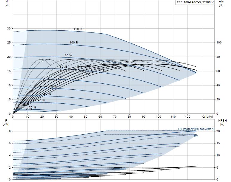 Гидравлические характеристики насоса Grundfos TPE 100-240/2-S-A-F-A-BQQE 3X400 50HZ артикул: 99114838