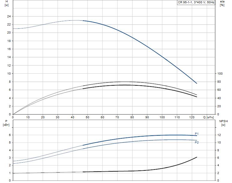 Гидравлические характеристики насоса Grundfos CR 95-1-1 A-F-A-E-HQQE артикул: 99141735