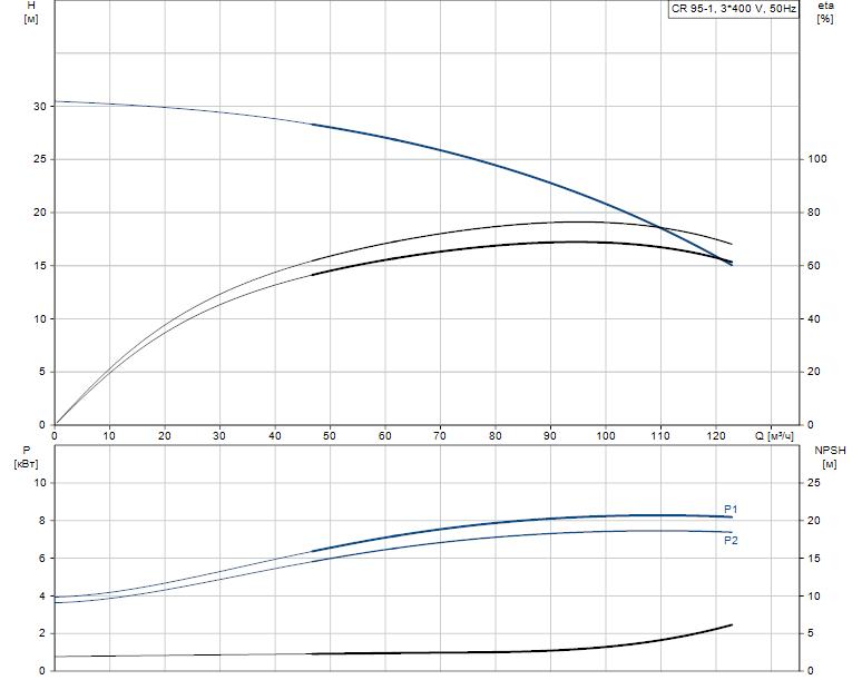 Гидравлические характеристики насоса Grundfos CR 95-1 A-F-A-E-HQQE артикул: 99141736