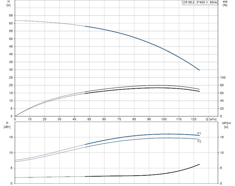 Гидравлические характеристики насоса Grundfos CR 95-2 A-F-A-E-HQQE артикул: 99141738