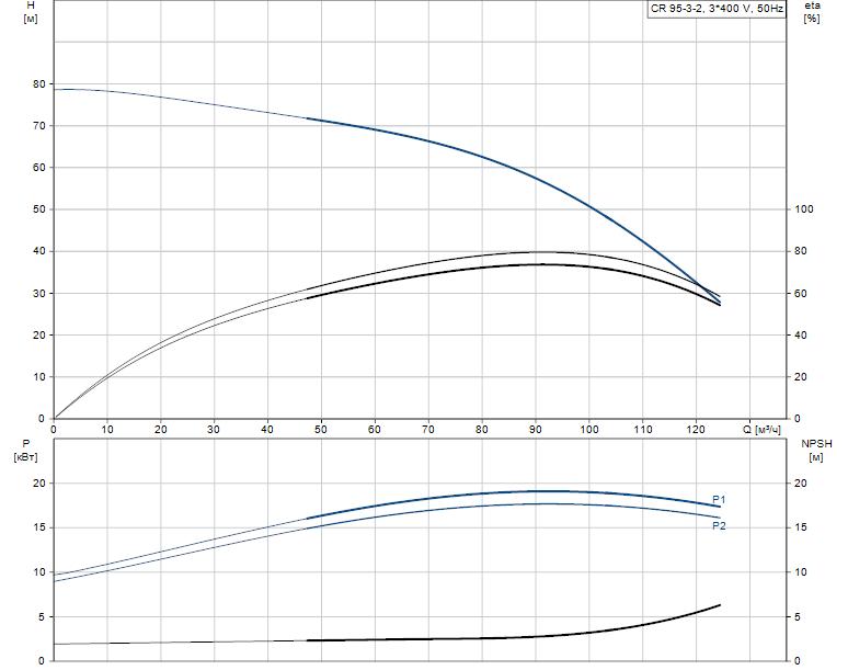 Гидравлические характеристики насоса Grundfos CR 95-3-2 A-F-A-E-HQQE артикул: 99141739