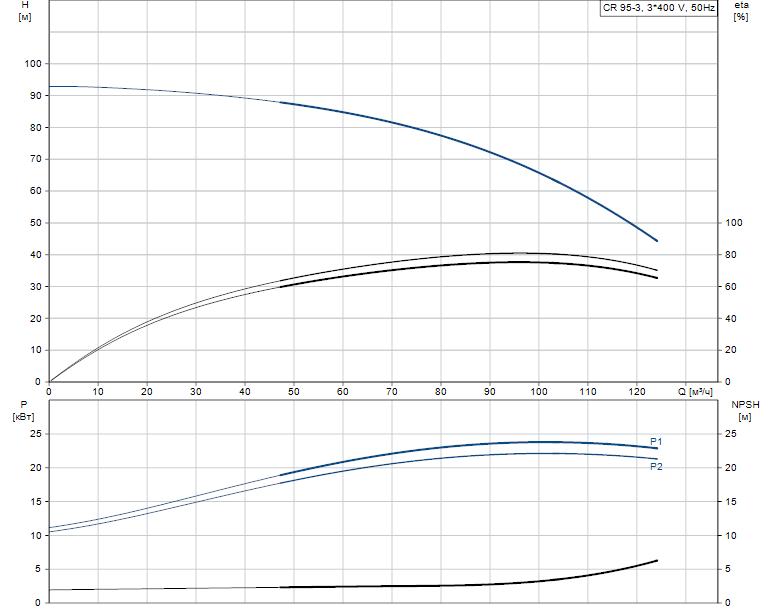 Гидравлические характеристики насоса Grundfos CR 95-3 A-F-A-E-HQQE артикул: 99141740
