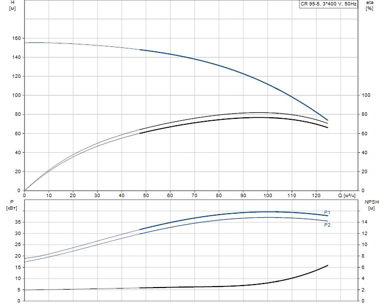 Гидравлические характеристики насоса Grundfos CR 95-5 A-F-A-E-HQQE артикул: 99141742
