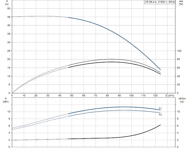 Гидравлические характеристики насоса Grundfos CR 95-2-2 A-F-A-V-HQQV артикул: 99141748