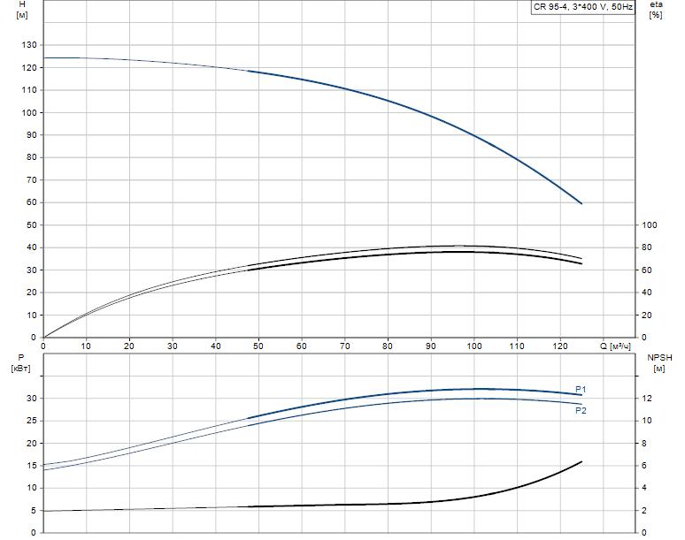 Гидравлические характеристики насоса Grundfos CR 95-4 A-F-A-V-HQQV артикул: 99141752