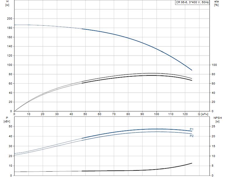 Гидравлические характеристики насоса Grundfos CR 95-6 A-F-A-V-HQQV артикул: 99141754