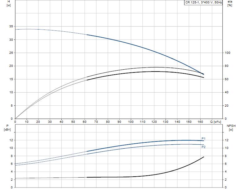 Гидравлические характеристики насоса Grundfos CR 125-1 A-F-A-E-HQQE артикул: 99142431