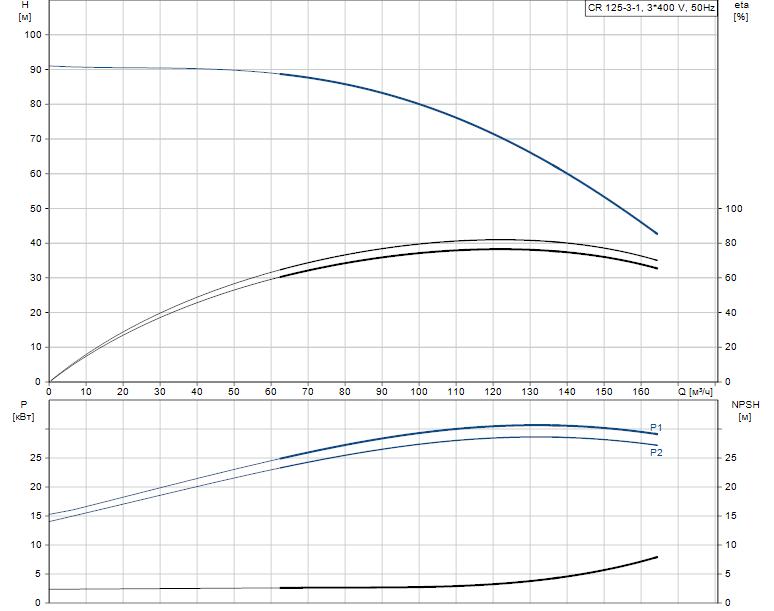 Гидравлические характеристики насоса Grundfos CR 125-3-1 A-F-A-E-HQQE артикул: 99142575