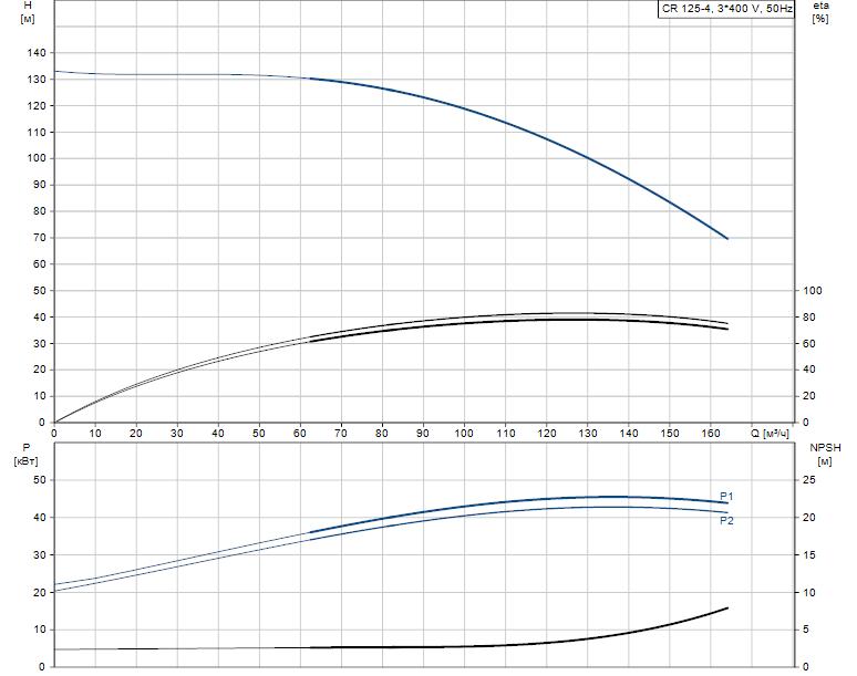 Гидравлические характеристики насоса Grundfos CR 125-4 A-F-A-E-HQQE артикул: 99142579