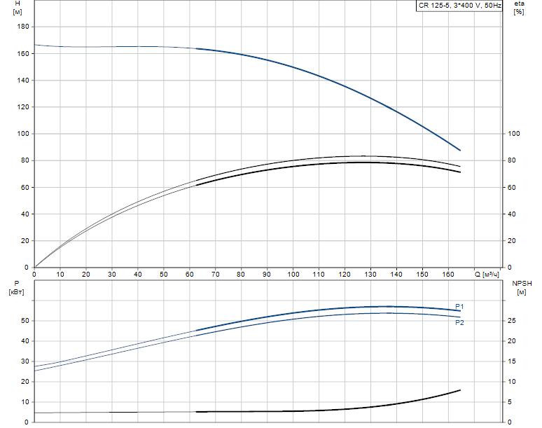 Гидравлические характеристики насоса Grundfos CR 125-5 A-F-A-E-HQQE артикул: 99142580
