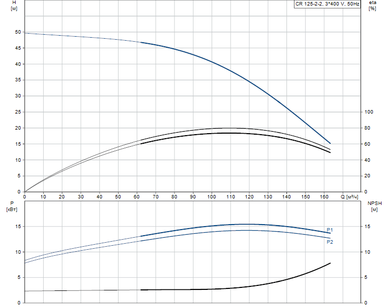 Гидравлические характеристики насоса Grundfos CR 125-2-2 A-F-A-V-HQQV артикул: 99142582