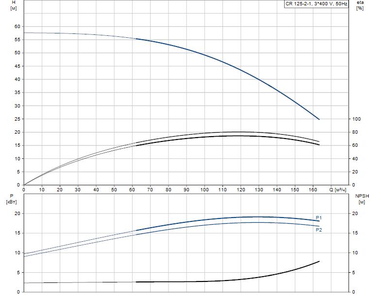 Гидравлические характеристики насоса Grundfos CR 125-2-1 A-F-A-V-HQQV артикул: 99142633