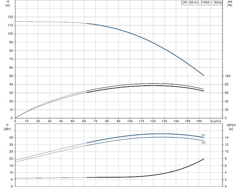 Гидравлические характеристики насоса Grundfos CR 125-4-2 A-F-A-V-HQQV артикул: 99142638