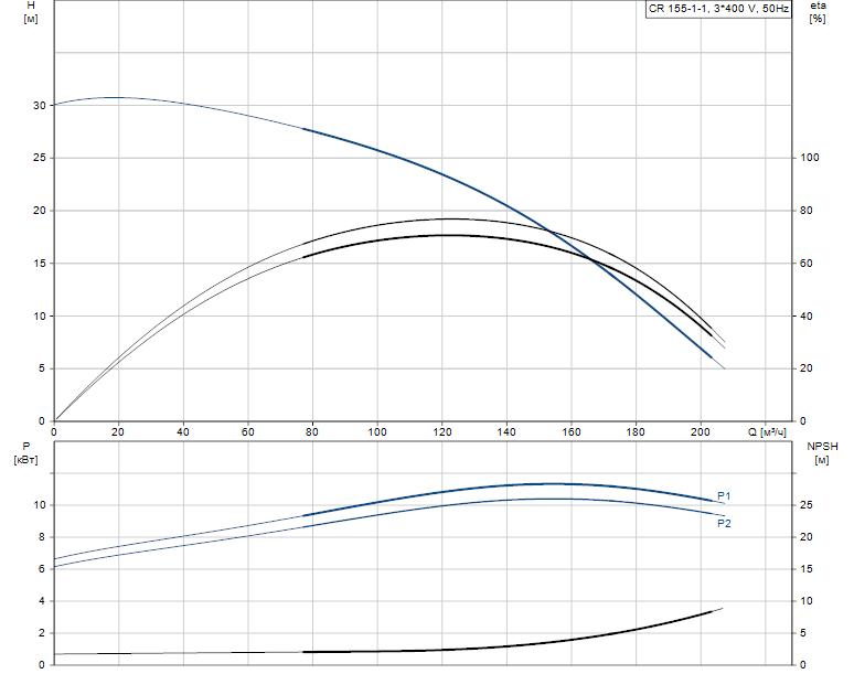 Гидравлические характеристики насоса Grundfos CR 155-1-1 A-F-A-E-HQQE артикул: 99143254