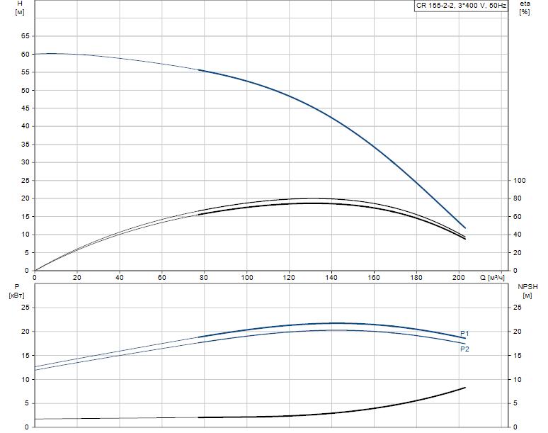 Гидравлические характеристики насоса Grundfos CR 155-2-2 A-F-A-E-HQQE артикул: 99143257