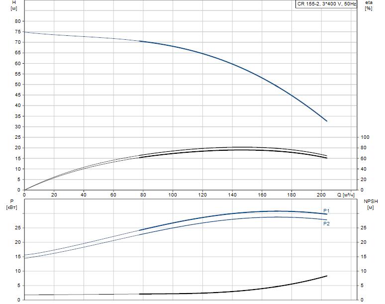Гидравлические характеристики насоса Grundfos CR 155-2 A-F-A-E-HQQE артикул: 99143258