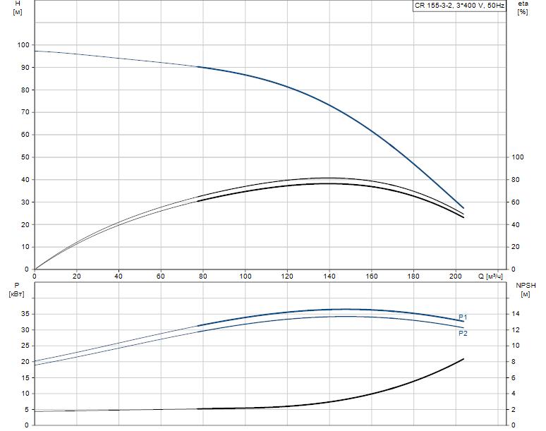 Гидравлические характеристики насоса Grundfos CR 155-3-2 A-F-A-E-HQQE артикул: 99143259