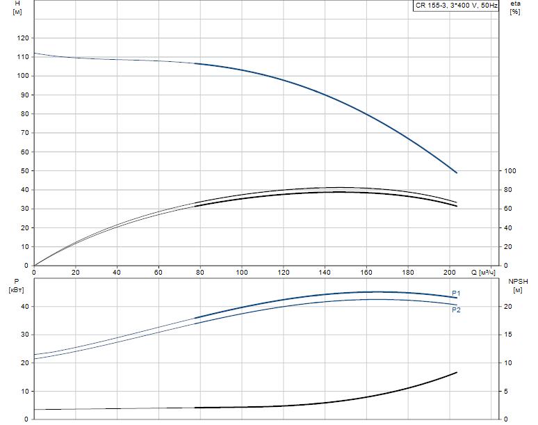 Гидравлические характеристики насоса Grundfos CR 155-3 A-F-A-E-HQQE артикул: 99143260