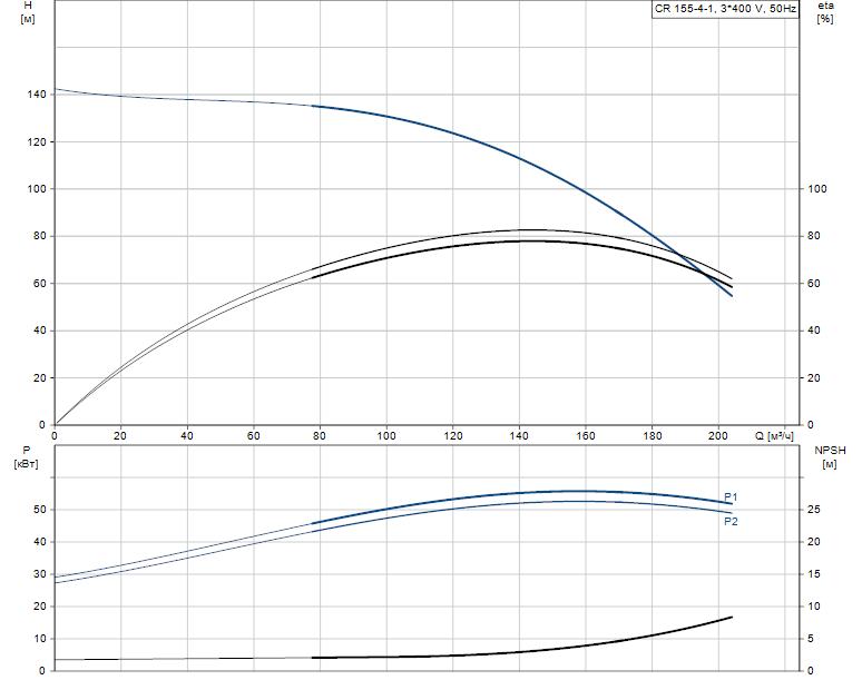 Гидравлические характеристики насоса Grundfos CR 155-4-1 A-F-A-V-HQQV артикул: 99143268