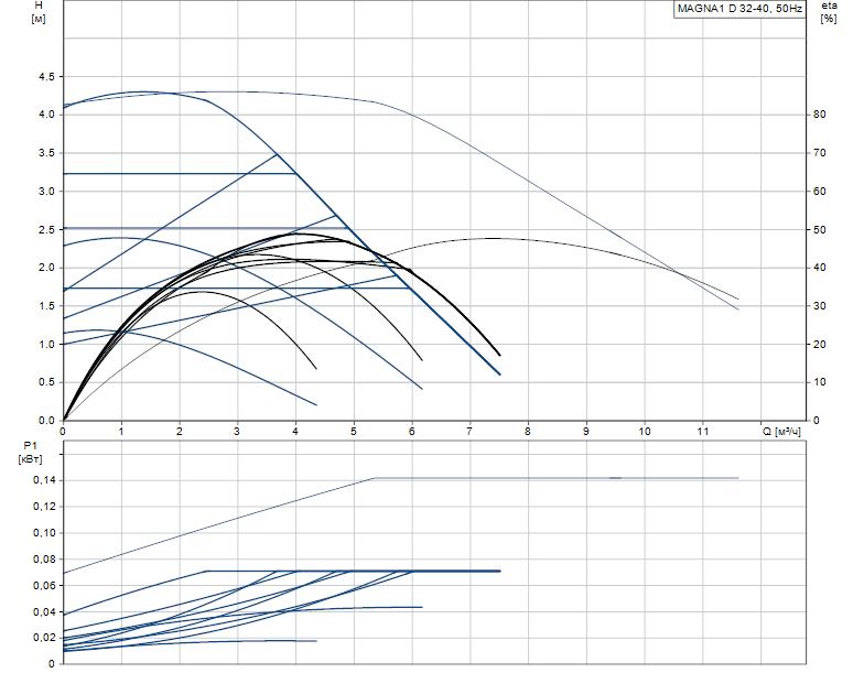 Гидравлические характеристики насоса Grundfos MAGNA1 D 32-40 артикул: 99221238