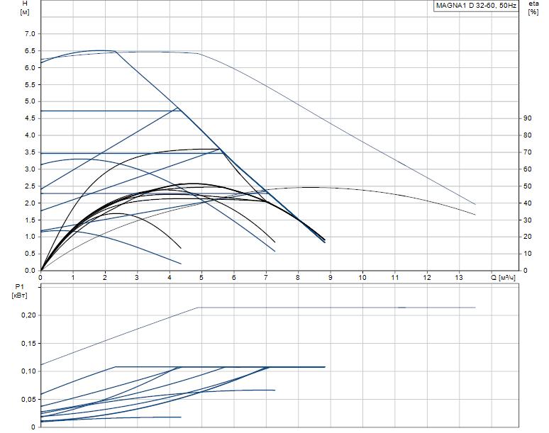 Гидравлические характеристики насоса Grundfos MAGNA1 D 32-60 артикул: 99221239