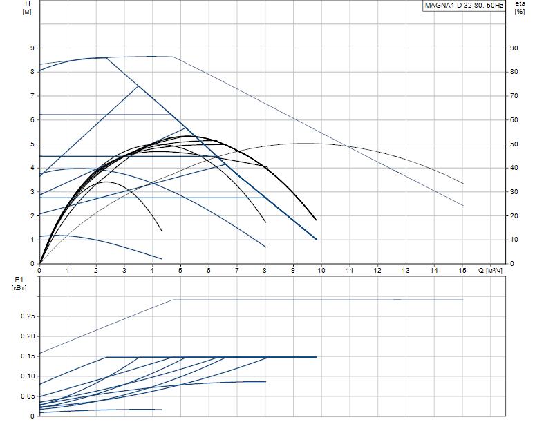 Гидравлические характеристики насоса Grundfos MAGNA1 D 32-80 артикул: 99221240