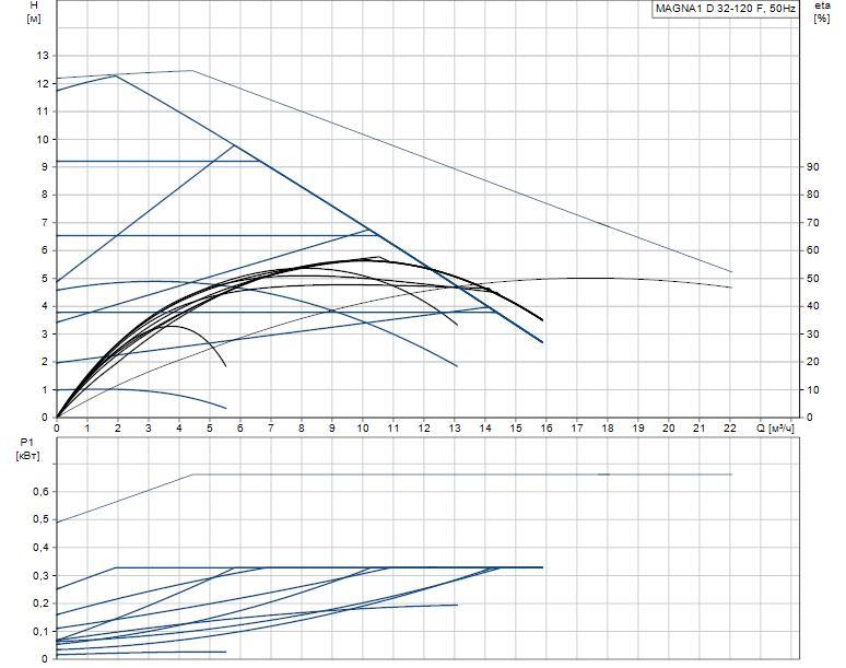 Гидравлические характеристики насоса Grundfos MAGNA1 D 32-120 F артикул: 99221286
