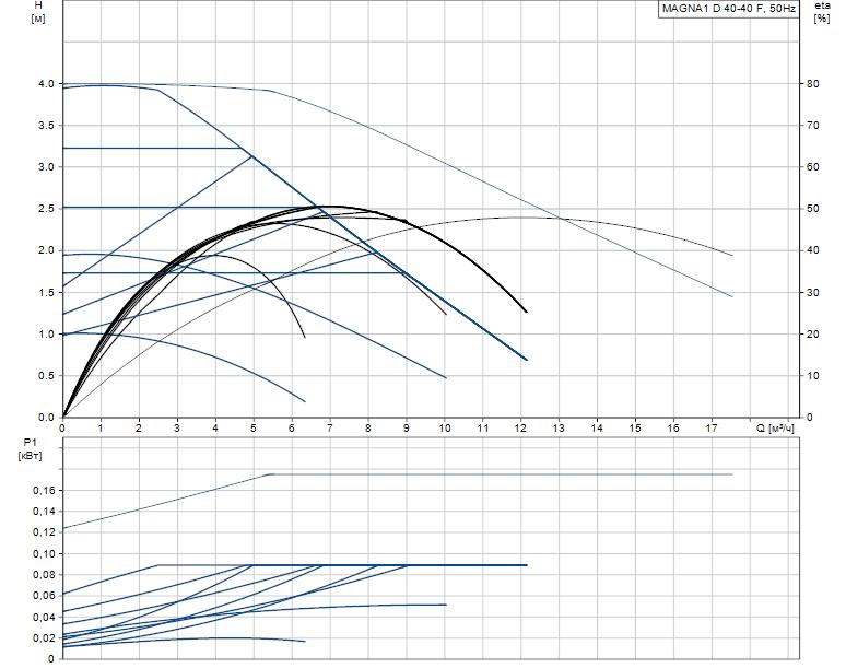 Гидравлические характеристики насоса Grundfos MAGNA1 D 40-40 F артикул: 99221293