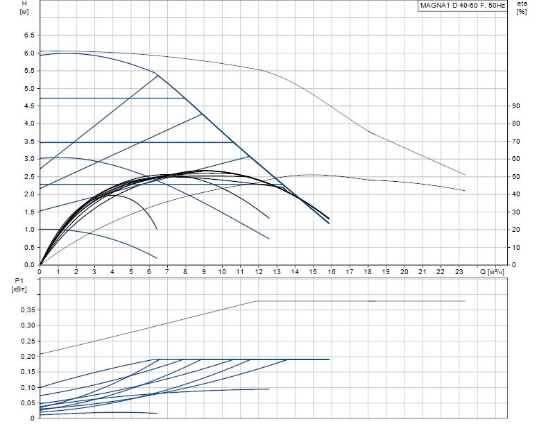 Гидравлические характеристики насоса Grundfos MAGNA1 D 40-60 F артикул: 99221294