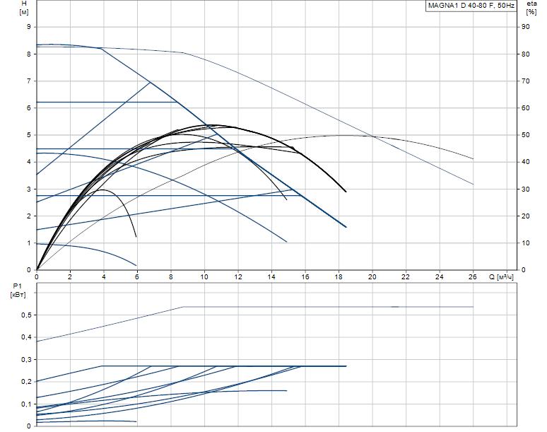 Гидравлические характеристики насоса Grundfos MAGNA1 D 40-80 F артикул: 99221308