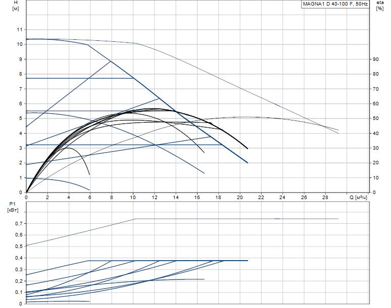 Гидравлические характеристики насоса Grundfos MAGNA1 D 40-100 F артикул: 99221309