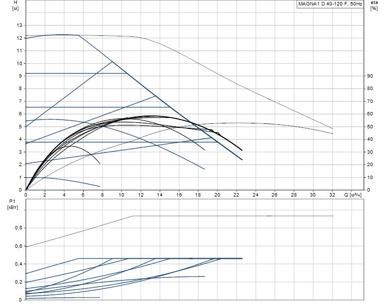 Гидравлические характеристики насоса Grundfos MAGNA1 D 40-120 F артикул: 99221310