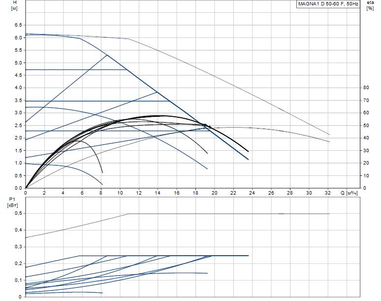 Гидравлические характеристики насоса Grundfos MAGNA1 D 50-60 F артикул: 99221339