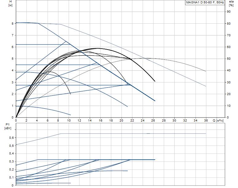 Гидравлические характеристики насоса Grundfos MAGNA1 D 50-80 F артикул: 99221340