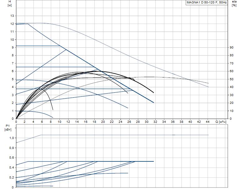 Гидравлические характеристики насоса Grundfos MAGNA1 D 50-120 F артикул: 99221342