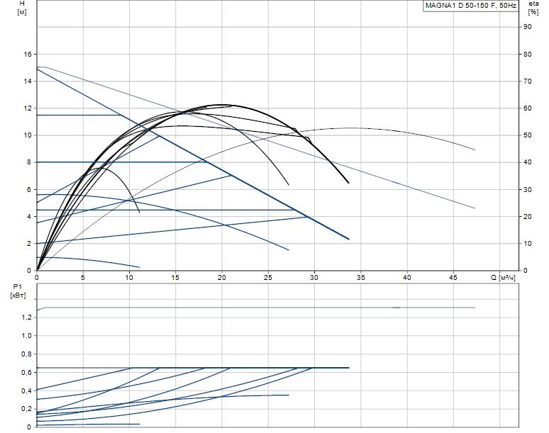 Гидравлические характеристики насоса Grundfos MAGNA1 D 50-150 F артикул: 99221343