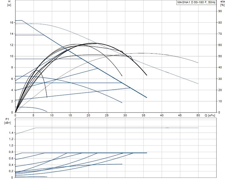 Гидравлические характеристики насоса Grundfos MAGNA1 D 50-180 F артикул: 99221345