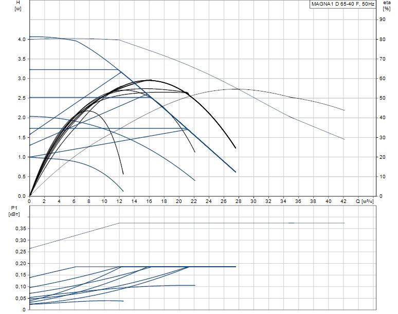 Гидравлические характеристики насоса Grundfos MAGNA1 D 65-40 F артикул: 99221376