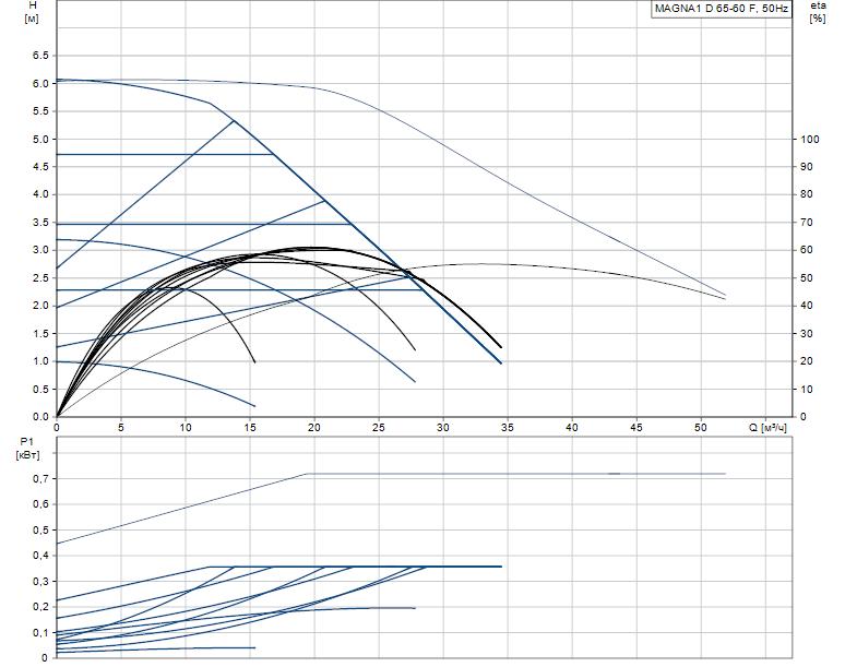 Гидравлические характеристики насоса Grundfos MAGNA1 D 65-60 F артикул: 99221377