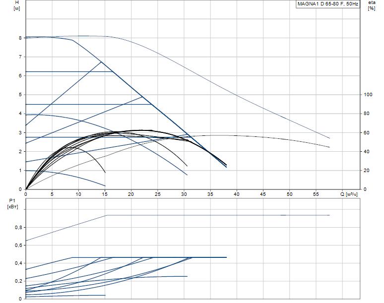 Гидравлические характеристики насоса Grundfos MAGNA1 D 65-80 F артикул: 99221378